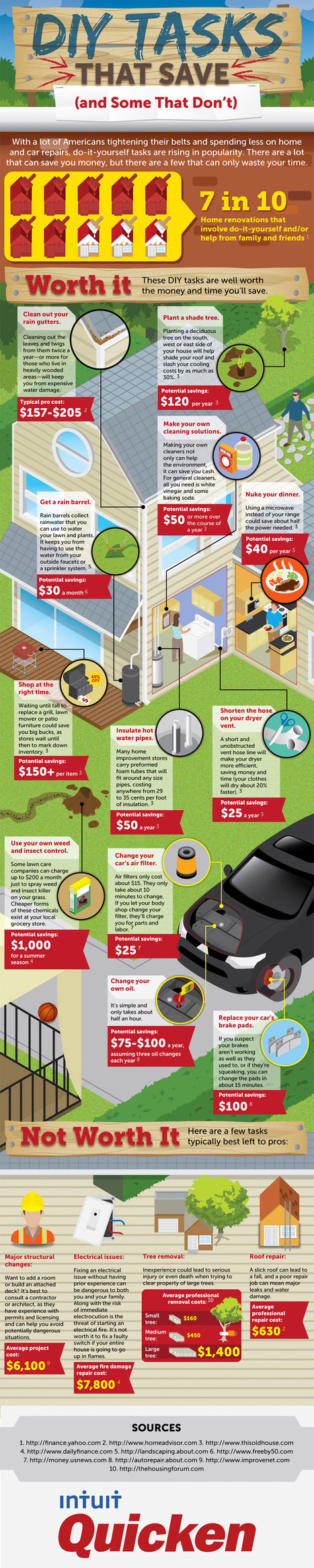 DIY Tasks That Save (And Some That Don't) [Infographic] - Quicken Support | Infographics | Scoop.it
