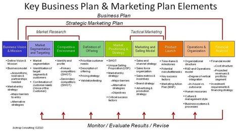 Strategic Marketing | Winning in IT | Scoop.it