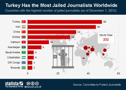 Chart: Turkey Has the Most Jailed Journalists Worldwide | Statista | Social Media 4 Good | Scoop.it