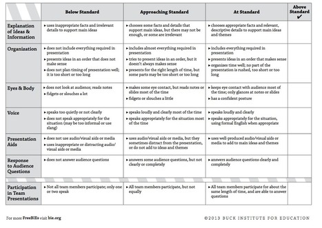 Must Have Rubrics for Integrating Project Based Learning Activities in Your Class | Student Voice & Engagement | Scoop.it