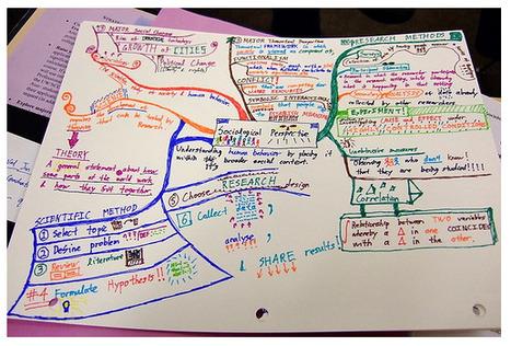 Ejemplos de Mapas Mentales Extraordinarios | Blogs educativos generalistas | Scoop.it