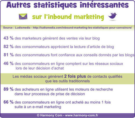 Pourquoi l'inbound marketing est aussi important pour les TPE | MARKETING DES TPE | Scoop.it