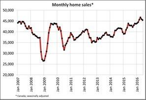 CREAstats - National Statistics | Nova Scotia Real Estate | Scoop.it