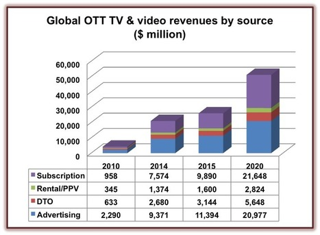 OTT TV and video revenues to rocket to $51 billion - Broadband TV News | Richard Kastelein on Second Screen, Social TV, Connected TV, Transmedia and Future of TV | Scoop.it