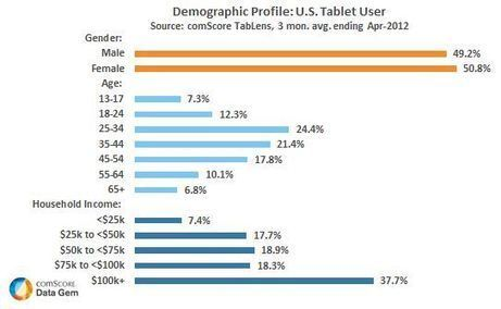 Tablet Users Skew Older and Towards Upper Income Households | Tracking Transmedia | Scoop.it