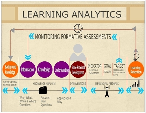 Learning Analytics | Aprendizaje en red. El cambio de paradigma. | Scoop.it