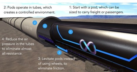 Hyperloop One proposes half-hour travel time between Helsinki and Stockholm | Technology in life | Scoop.it