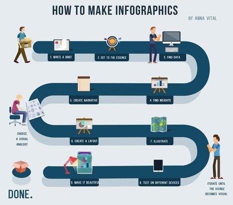 9 ขั้นตอนง่ายๆ ในการทำ Infographic | Convergence & Inforgraphic | Scoop.it