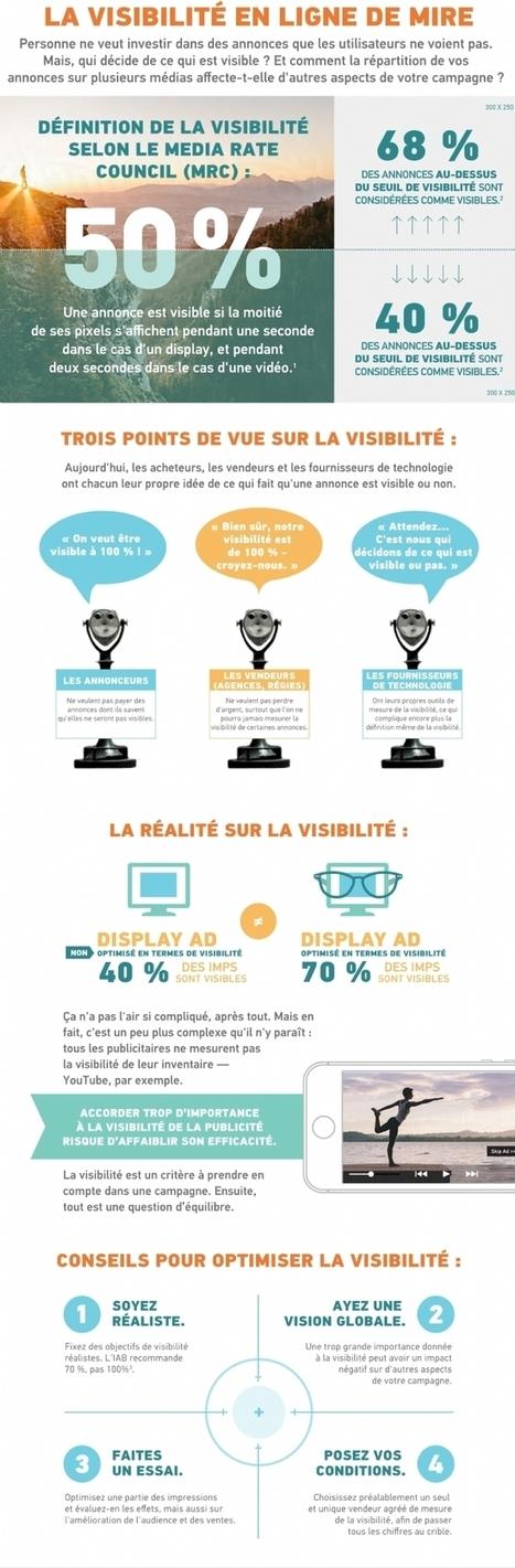 Smarketing comment savoir si une publicit digitale est r ellement visible - Comment savoir si une entreprise existe ...