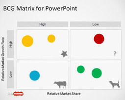 Free Boston Consulting Group Matrix Template for PowerPoint - Free PowerPoint Templates - SlideHunter.com | infographics | Scoop.it