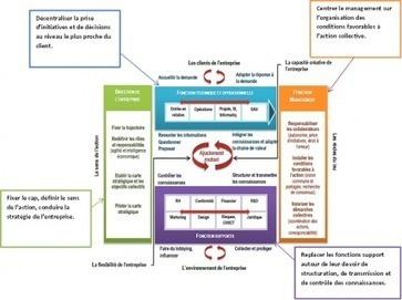 Bien définir les rôles pour structurer un processus d'innovation ... - Les Échos | Innovation_Agilité_Export | Scoop.it