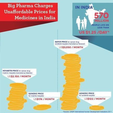 MSF Access Campaign: Infographics: Big pharma's continued attack on India, 'pharmacy of the developing world' | Global health views-Access to Medicines and IP | Scoop.it