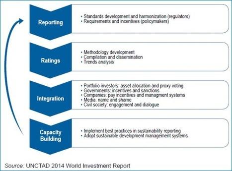 5 places boursières du G20 ont des exigences de reporting pour les entreprises cotées | SUSTAINABILITY REPORTING | Scoop.it