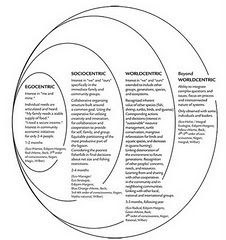 IRG: Post‐Metaphysics and Second Tier Skillfulness | Futurable Planet: Answers from a Shifted Paradigm. | Scoop.it