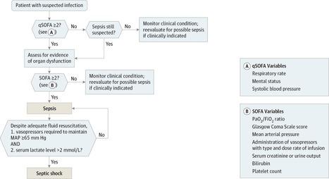 Consensus Definitions for Sepsis and Septic Shock | Temas varios sobre Microbiología clínica | Scoop.it
