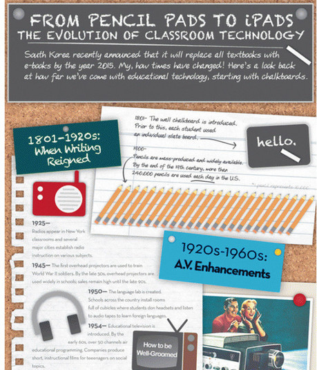 11 Creatively Designed Digital Education Infographics | Free and ... | Education and training innovations | Scoop.it