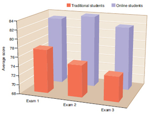 Experiences Vary in Learning Microbiology Online | Microbiology IUCT | Scoop.it