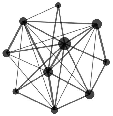 Análisis de redes sociales: introducción al tutorial Gephi | Educommunication | Scoop.it