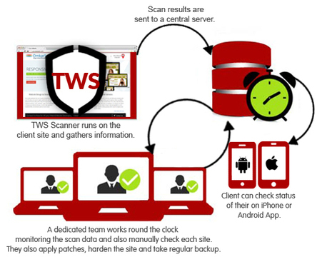 Web Protection | Web Security Software | TotalWebSecurity.com | web development | Website design and development | Scoop.it