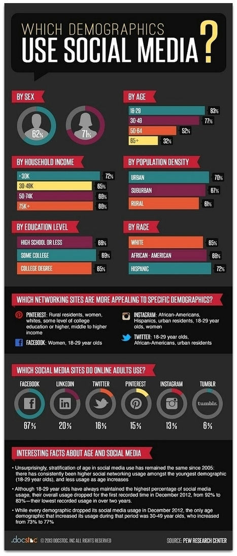 The demographics of social media users | MarketingHits | Scoop.it
