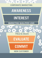 Who Owns the Marketing Automation Funnel – Marketing or Sales? - Business 2 Community   Digital Marketing & Marketing Automation   Scoop.it