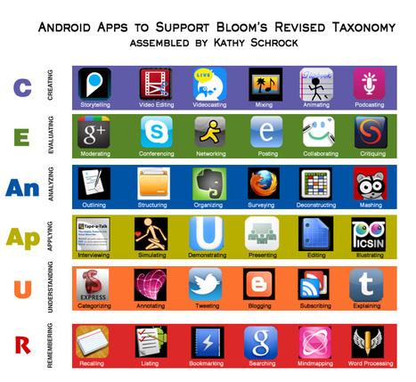Bloomin' Apps | IKT och iPad i undervisningen | Scoop.it