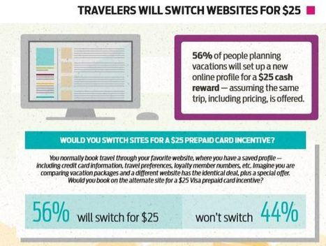 Planning a vacation: value trumps loyalty and search engines rule | Digital-News on Scoop.it today | Scoop.it