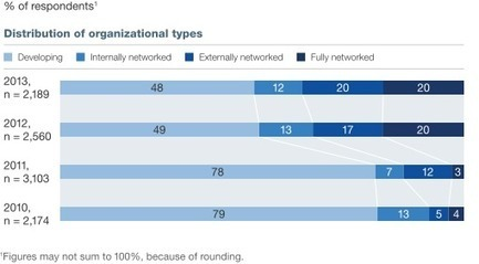 50% of businesses not fully networked yet & pace is slowing says most recent @McKinsey Survey on Social | Digital Transformation of Businesses | Scoop.it