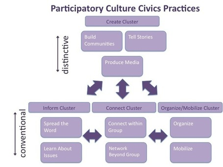 Learning Through Practice: Participatory Culture Civics | Comunicar, Educar y Aprender en #TiemposLíquidos #TFM | Scoop.it