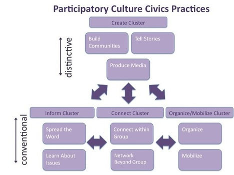 Learning Through Practice: Participatory Culture Civics | Community Empowerment Things | Scoop.it