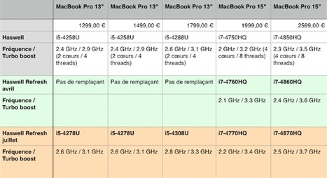 De nouveaux processeurs Haswell qui iraient bien dans les MacBook Pro | Apple, IMac and other Iproducts | Scoop.it