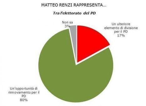 Renzi? E' un opportunità di rinnovamento per il PD. | Full Politic | News Politica | Scoop.it