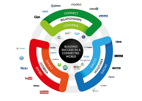 Building Success in a Connected World | Business Communication 2.0: Social Media and Digital Communication | Scoop.it