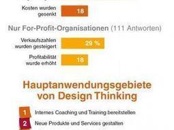 Design Thinking: Erste große Studie weist Erfolg in Unternehmen nach | DESIGN THINKING | methods & tools | Scoop.it