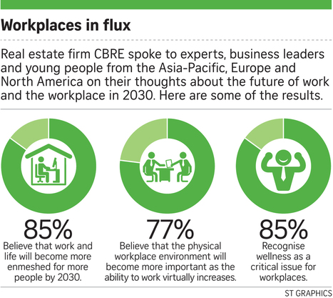 Workplaces? Young want 'places to work' | Collaborative, Productive and Innovative Workspaces | Scoop.it