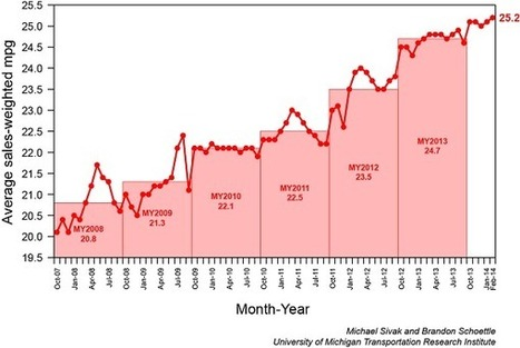 Americans are buying more efficient cars  – in one graph | Plugged In, Scientific American Blog Network | Sustain Our Earth | Scoop.it