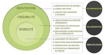 Marketing de l'influence: guide pratique   Social Media, Communication, PR,...   Scoop.it