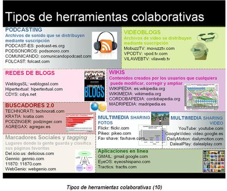Herramientas imprescindibles para el docente del presente @Xarxatic | Innovación y creatividad en educación | Scoop.it