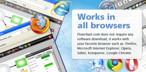 Flowchart Software - Online Flow charts software service with Realtime collaboration [2.4-r23, updated 2011/07/12 07:32 UTC] | New Web 2.0 tools for education | Scoop.it