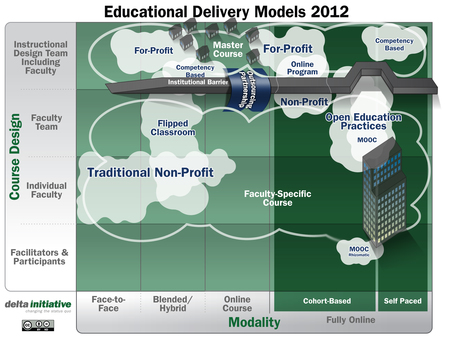MOOCs: Two Different Approaches to Scale, Access and Experimentation -   Tipos de alumnos que cursan un MOOC   Scoop.it