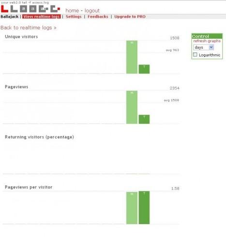 Des statistiques en temps réel pour votre blog, Lloogg | Ballajack | Time to Learn | Scoop.it