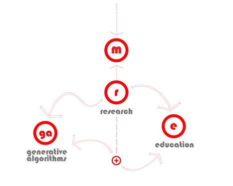 morphogenesism | Architecture websites | Scoop.it