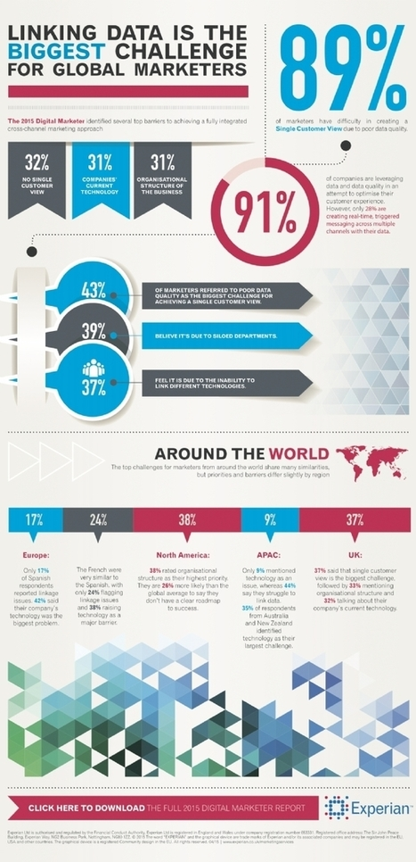 Infographie | [Infographie] Les défis du marketing digital selon les professionnels | Marketing, écosystème en mode numérique | Scoop.it