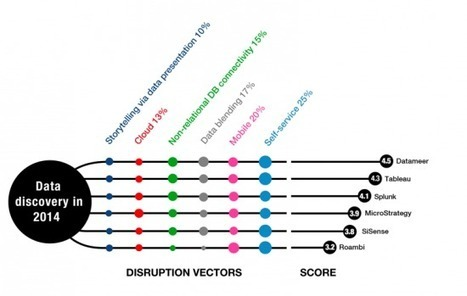 Sector RoadMap: data discovery in 2014 — Gigaom Research | Change management | Scoop.it
