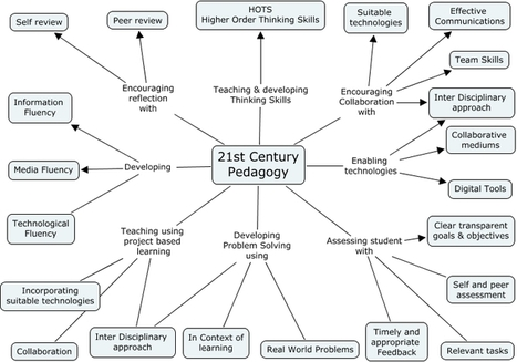A Diagram Of 21st Century Pedagogy - | Challenges in Education | Scoop.it