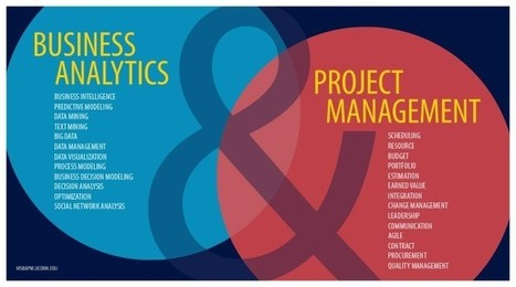 Six Steps Of An Analytics Project | Project Management and Quality Assurance | Scoop.it