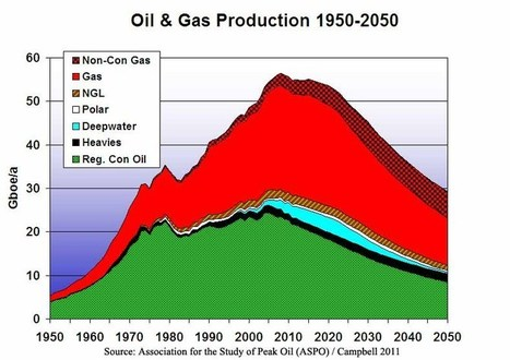Peak Oil: The End of the Oil Age | Geography Education | Scoop.it