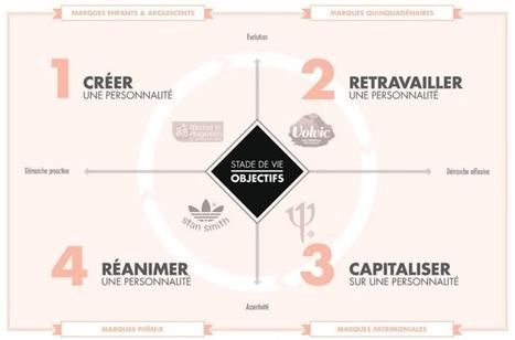 À chaque âge, sa stratégie créative et publicitaire | Think of brand strategy and marketing content ! | Scoop.it