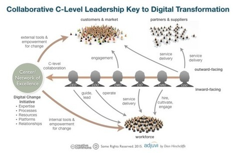 How Leaders Can Address the Challenges of Digital Transformation | Innovations in Leadership Development | Scoop.it