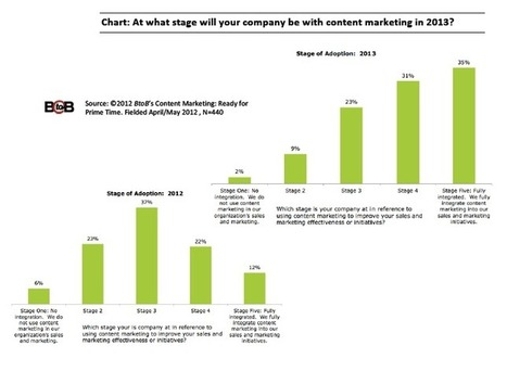 Content Marketing the #1 Driver of Leads for B2B Marketers | Content Curation & Content Marketing | Scoop.it